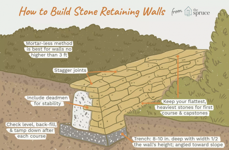 How To Place Rocks On A Slope Stop Erosion Granite Seed