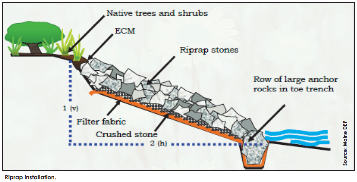 How to Place Rocks on a Slope to Stop Erosion 3