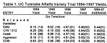 Example of How the Alfalfa's Yield Changes for Three Years