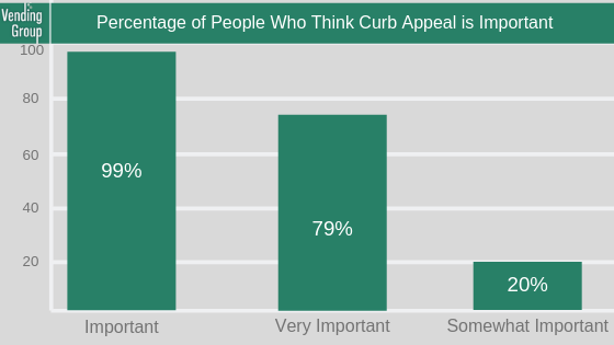Percentage of People Who Think Curb Appeal is Important